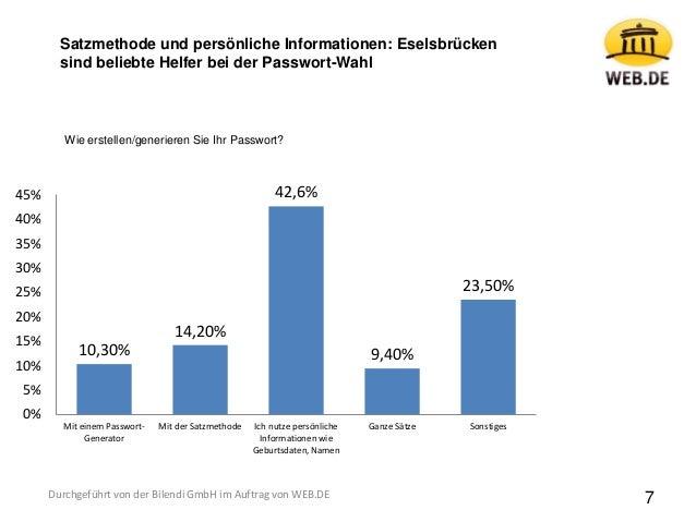 7 10,30% 14,20% 42,6% 9,40% 23,50% 0% 5% 10% 15% 20% 25% 30% 35% 40% 45% Mit einem Passwort- Generator Mit der Satzmethode...
