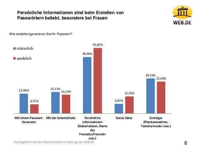 13,94% 15,12% 39,48% 6,87% 24,55% 6,51% 13,23% 45,82% 12,01% 22,40% Mit einem Passwort- Generator Mit der Satzmethode Pers...