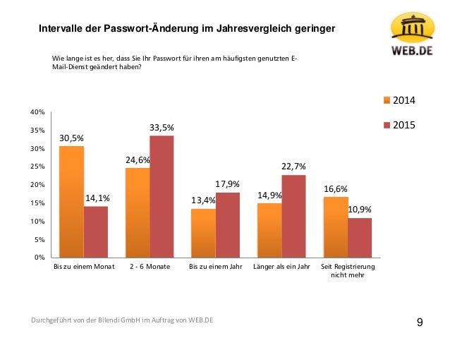 30,5% 24,6% 13,4% 14,9% 16,6% 14,1% 33,5% 17,9% 22,7% 10,9% 0% 5% 10% 15% 20% 25% 30% 35% 40% Bis zu einem Monat 2 - 6 Mon...