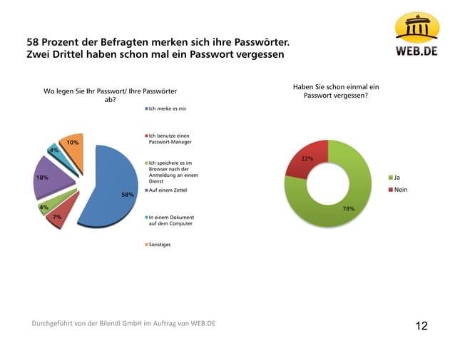 58 Prozent der Befragten merken sich ihre Passwörter. Zwei Drittel haben schon mal ein Passwort vergessen 58% 7% 4% 18% 4%...