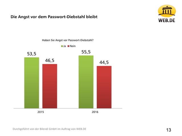 Die Angst vor dem Passwort-Diebstahl bleibt 13Durchgeführt von der Bilendi GmbH im Auftrag von WEB.DE 53,5 55,5 46,5 44,5 ...