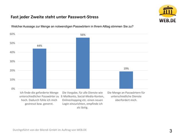 3 44% 56% 19% 0% 10% 20% 30% 40% 50% 60% Ich finde die geforderte Menge unterschiedlicher Passwörter zu hoch. Dadurch fühl...