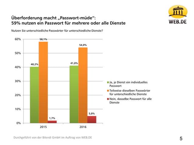 40,2% 41,0% 58,1% 54,0% 1,7% 5,0% 0% 10% 20% 30% 40% 50% 60% 2015 2016 Ja, je Dienst ein individuelles Passwort Teilweise ...