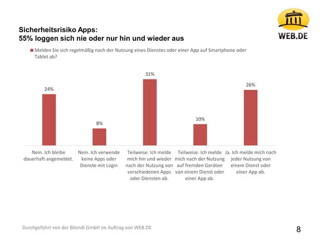 8 24% 8% 31% 10% 26% Nein. Ich bleibe dauerhaft angemeldet. Nein. Ich verwende keine Apps oder Dienste mit Login Teilweise...