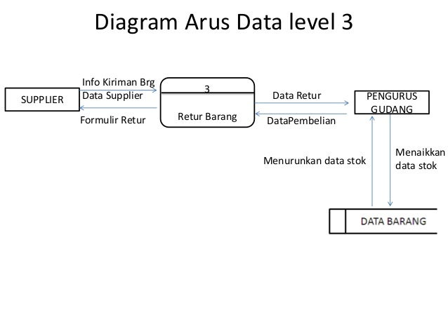 Studi kasus sistem informasi diagram ccuart Images