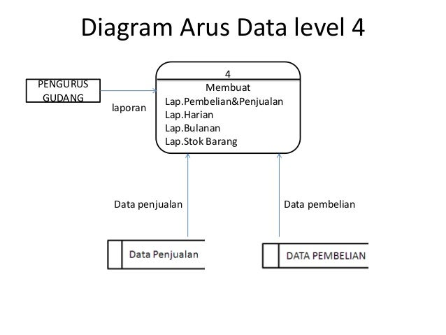 Studi kasus sistem informasi diagram arus data level ccuart Choice Image