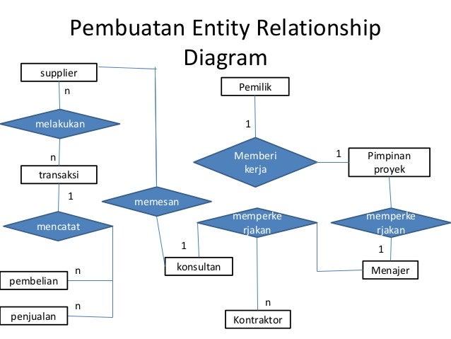 Studi kasus sistem informasi stok barang laporan data penjualan data pembelian 12 pembuatan entity relationship diagram ccuart Images