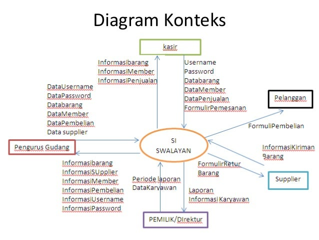 Studi kasus sistem informasi datakryawan melihatlapnjualanharian melihatlapmbelianbulanan pemilik 6 diagram konteks ccuart Image collections