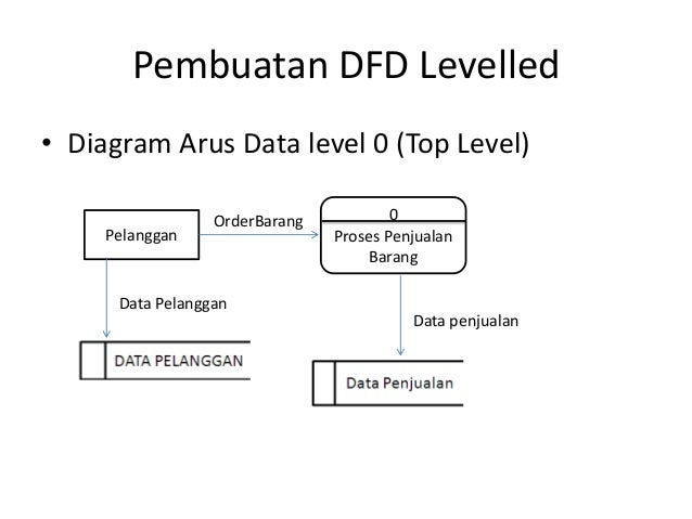 Studi kasus sistem informasi diagram konteks 7 pembuatan dfd levelled diagram arus data ccuart Image collections