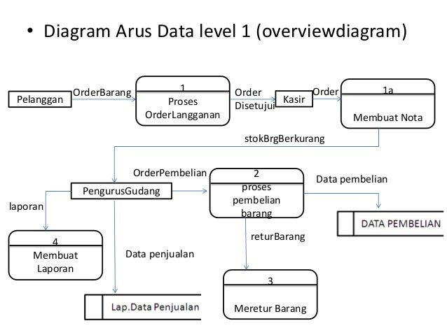 Studi kasus sistem informasi barang orderbarang data penjualan data pelanggan 8 diagram ccuart Image collections