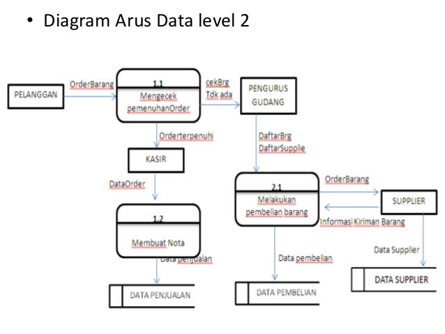 Studi kasus sistem informasi diagram arus data level 2 ccuart Choice Image
