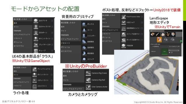 先端デジタルテクノロジー展 4/4 Copyright©2019 Studio Bros Inc. All Rights Reserved. モードからアセットの配置 LandScpape 地形エディタ ※UnityでTerrain ポスト処理...