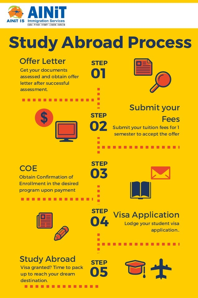 Study Abroad Process Offer Letter Submit your Fees COE 01 02 03 04 05 Study Abroad Get your documents assessed and obtain ...