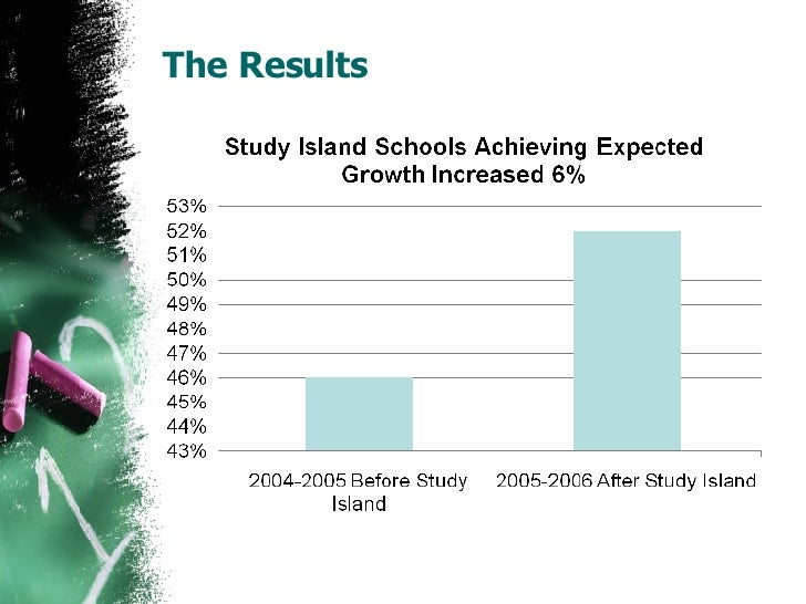 Study Island Proposal