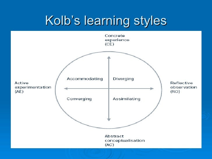 learning model instrument Vark is a questionnaire that helps your learning by suggesting the strategies you should be using.