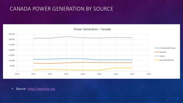 study on sbgast power generation Case study-feasibility study for power generation unit the study scope of work is addressed at analyzing the availability associated to a power.