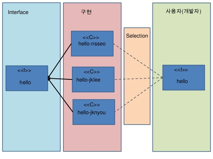 Interface      구현                       사용자(개발자)              <<C>>         Selection             hello-nsseo    <<I>>    ...