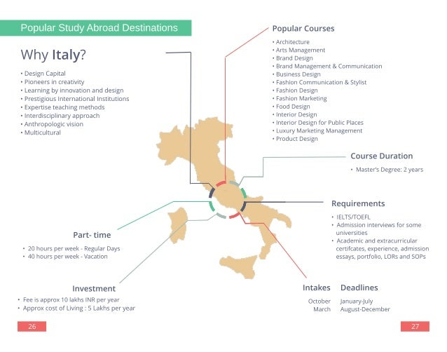 Study Abroad For Masters