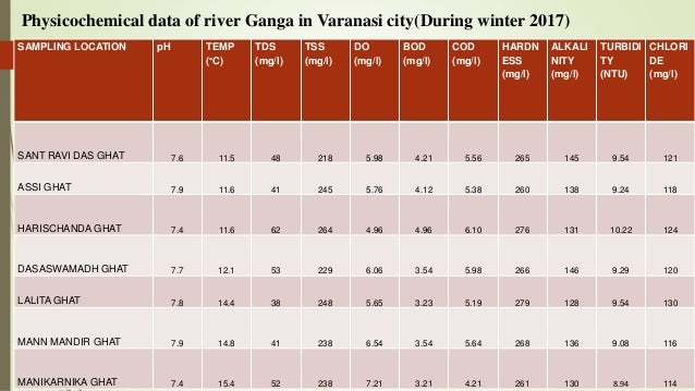STUDY AND EVALUATION OF WATER QUALITY OF RIVER GANGA AT DIFFERENT GHA…