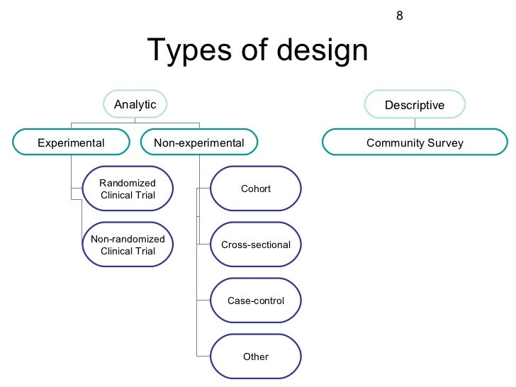 Clinical Study Design and Methods Terminology