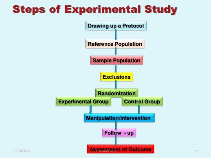 Social Psychology Experiments