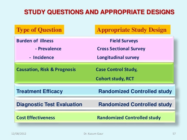 types of case study research design Using case studies in research the issue of types of research question is the most significant and selecting a case study design 18 management research news.