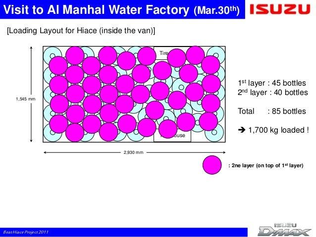 Al Manhal Water Home Delivery Riyadh