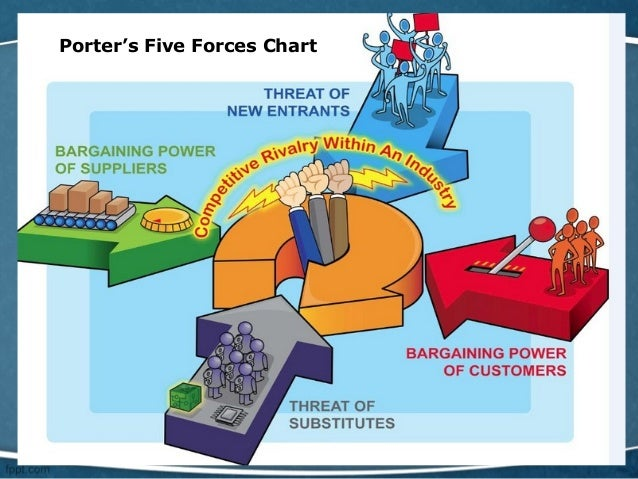 porters 5 forces model for mcdonalds The porters five forces analysis (porter 1980) describes some aspects of the competitive pressures in an industry this appendix runs through the model, focusing on the fast food industry.