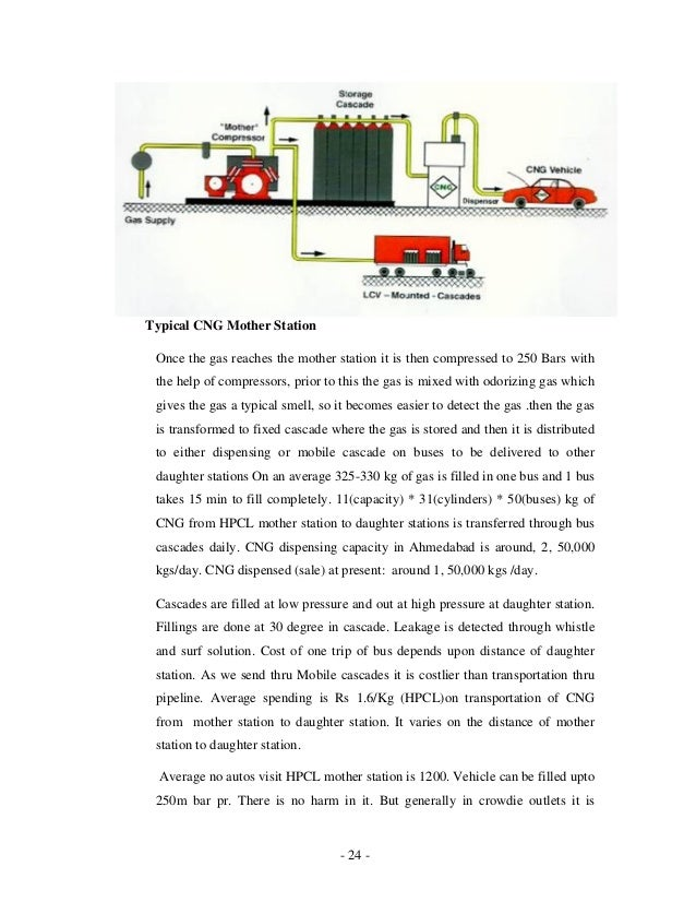 - 24 - Typical CNG Mother Station Once the gas reaches the mother station it is then compressed to 250 Bars with the help ...