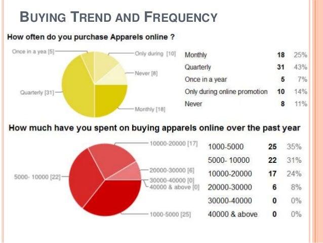 Online essay writing service vs offline shopping
