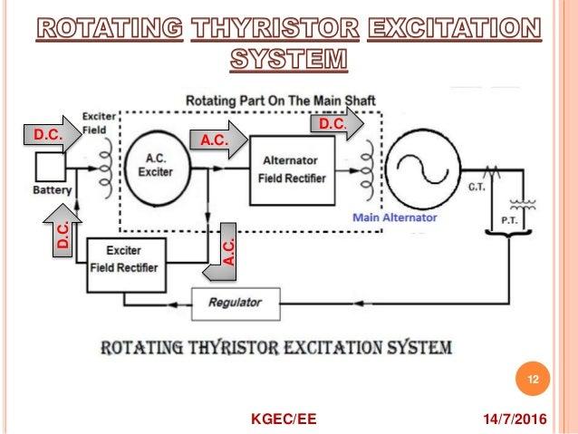 excitation system for alternator