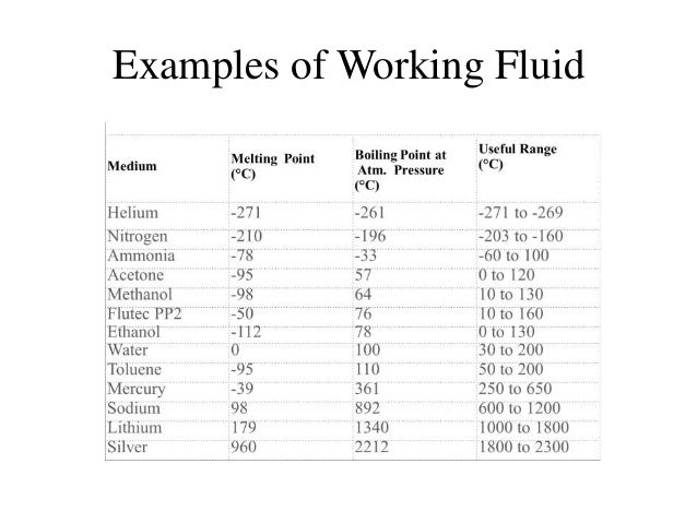 ... 10. Ex≤s of Working Fluid ...  sc 1 st  SlideShare & STUDY OF HEAT PIPE