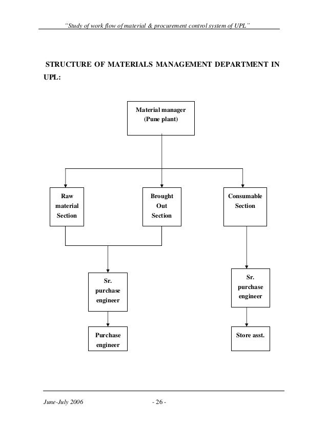 Study Of Material Flow And Procurement Control Systems Of Material
