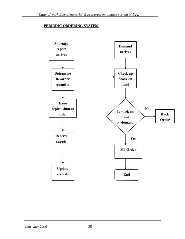Study of material flow and procurement control systems of