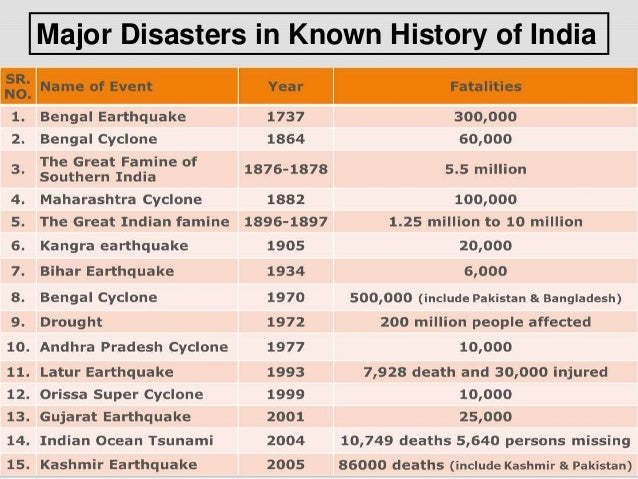 List Of Natural Disasters In India In