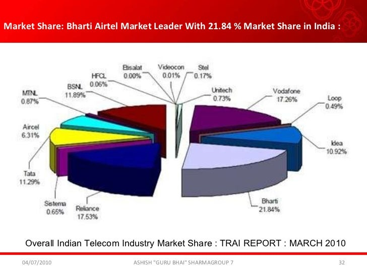 report on indian telecom industry Telecommunications sector analysis ankita agarwal jackie gleason jason stegall • r-value is very close to that for the integrated telecom service industry.