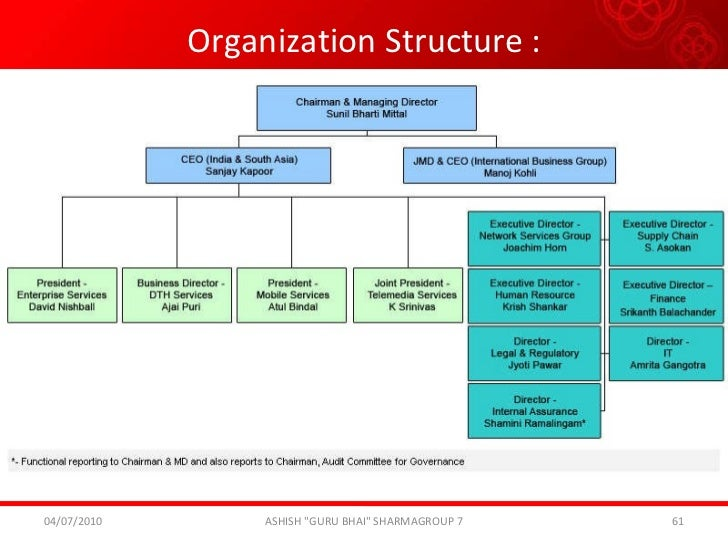 organisational structure of bsnl india Govt of india, ie, the departments of telecom services and  a new  organization structure has been implemented in bsnl this structure.