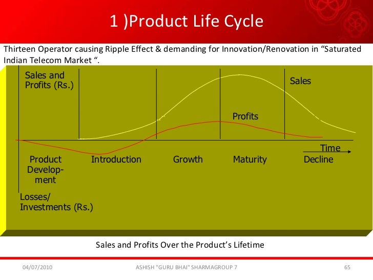 Product life cycle of compact disc