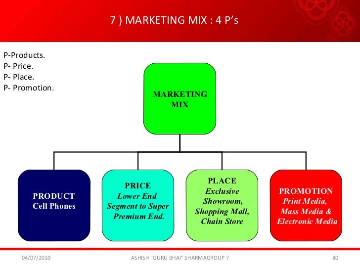 marketing mix 4p s for sunsilk shampoo Documents similar to marketing mix - sunsilk  objectives of the study about sunsilk shampoo uploaded by  4p's marketing mix uploaded by.