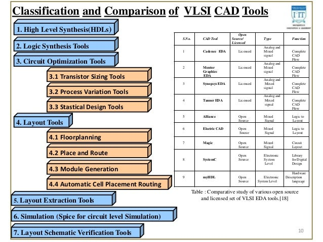 study of vlsi design methodologies and limitations using