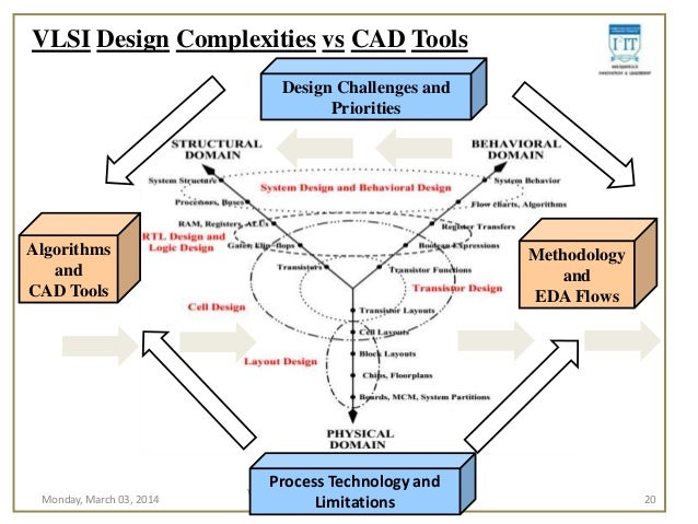 Digital Vlsi System Design Nptel