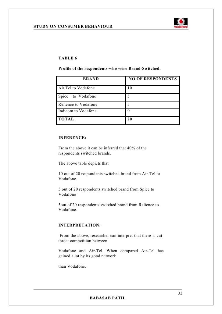 a project report on consumer behavior View consumer behaviour of hathway broadband services from marketing 105 at ufv project report on a study on consumer behaviour of hathway broadband services, bangalore submitted in partial.