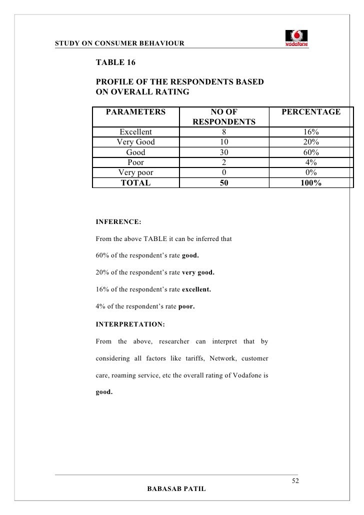 vodafone project report This is a research report on project report on vodafone - marketing by aditi shah in others category search and upload all types of project report on vodafone.