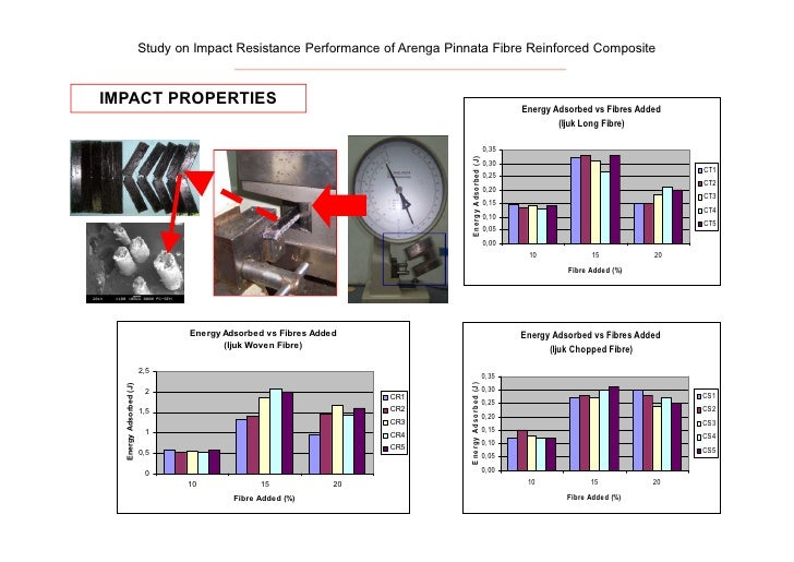 discussion on impact strength Then there is impact strength a sample has impact strength if it is strong when one hits it sharply and suddenly, as with a hammer a sample has impact strength if it is strong when one hits it sharply and suddenly, as with a hammer.