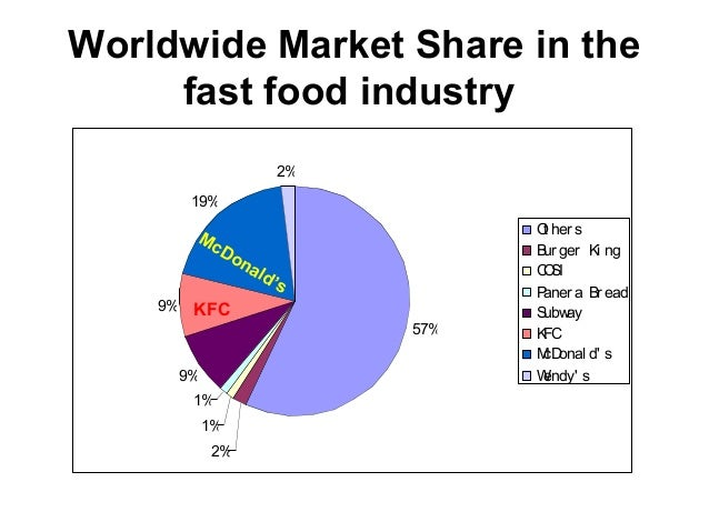 Fast Food Market Augmenting Highly To Reach USD 6980 Billion In 2022