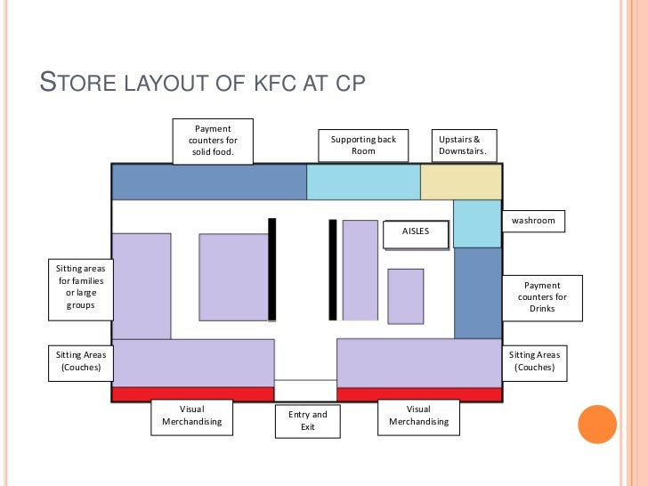 Study The Retail Atmospherics And Store Layout Of