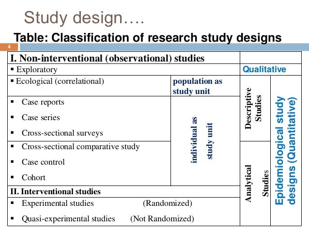 types of case study research designs Qualitative research designs: a conceptual framework dr  grounded theory and case study are  types of qualitative research design are.