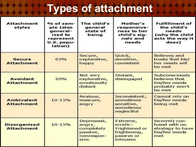Secure vs. Insecure Attachment