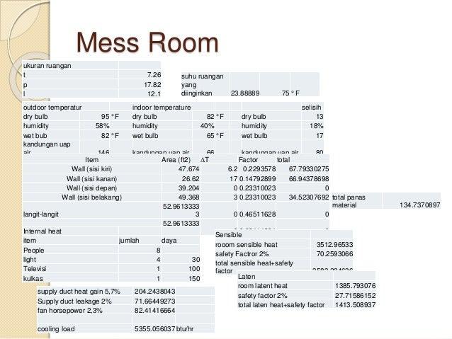 Mess Room aktivitas di mess room,seated at rest sensible 230btu/hr latent 120btu/hr total 350btu/hr kalor dari orang sensi...