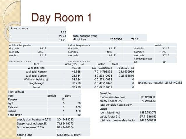 Day Room 1 aktivitas di ruang makan 1 sensible 240btu/hr latent 310btu/hr total 550btu/hr jumlah orang dengan kalor sensib...